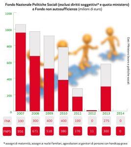 Politiche sociali, le risorse dal 2007 a oggi