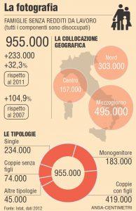 Le famiglie senza reddito (fonte: Giornalettismo)