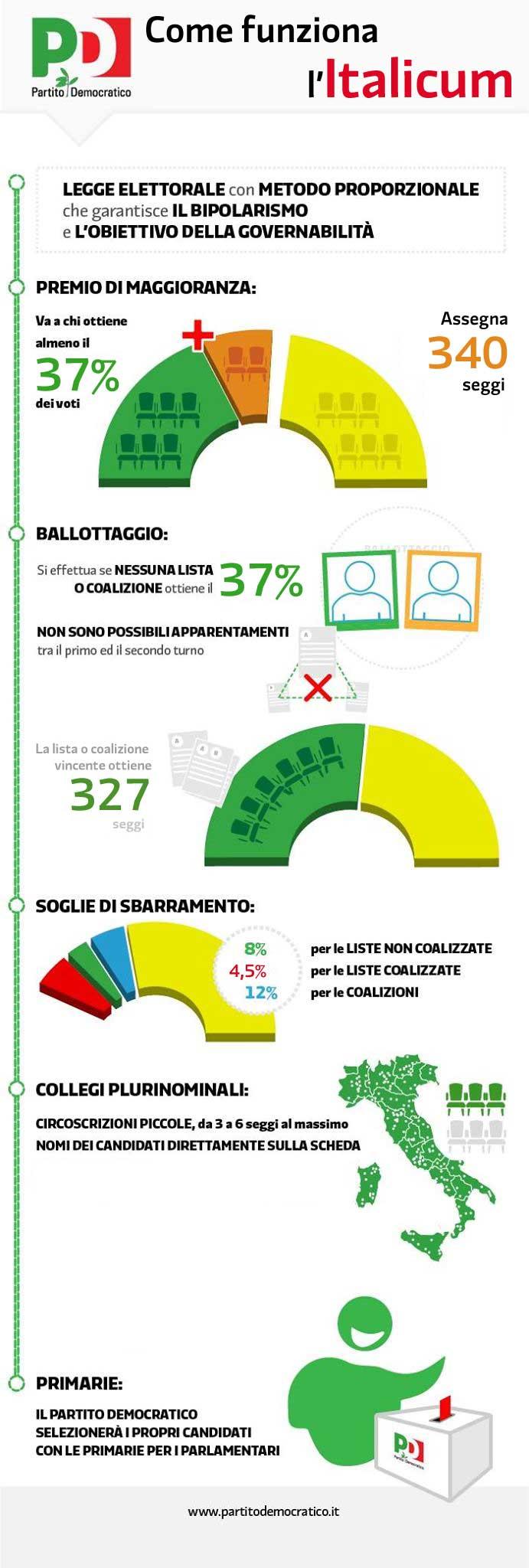italicum_infografica_revisione