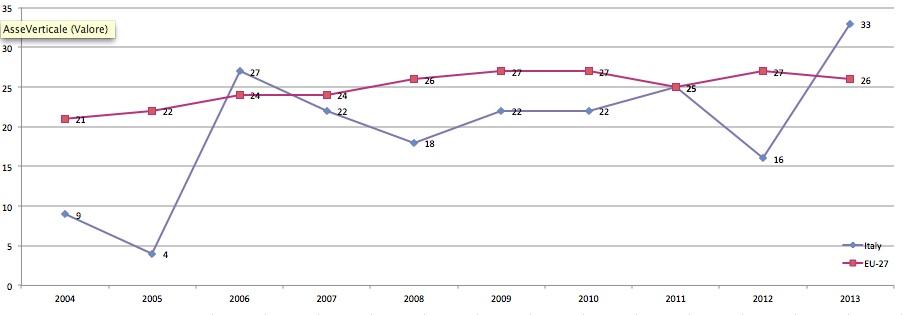 donne-governi-Italia-media-Ue