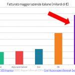 Il fatturato delle mafie (fonte: http://www.quattrogatti.info/n/index.php/blog/item/276-nuovo-governo-mafie)