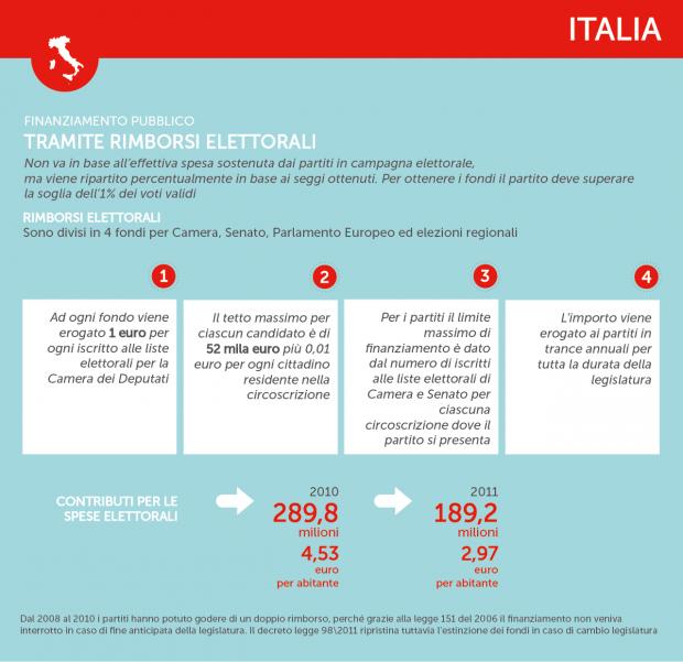 Finanziamenti-partiti-Italia