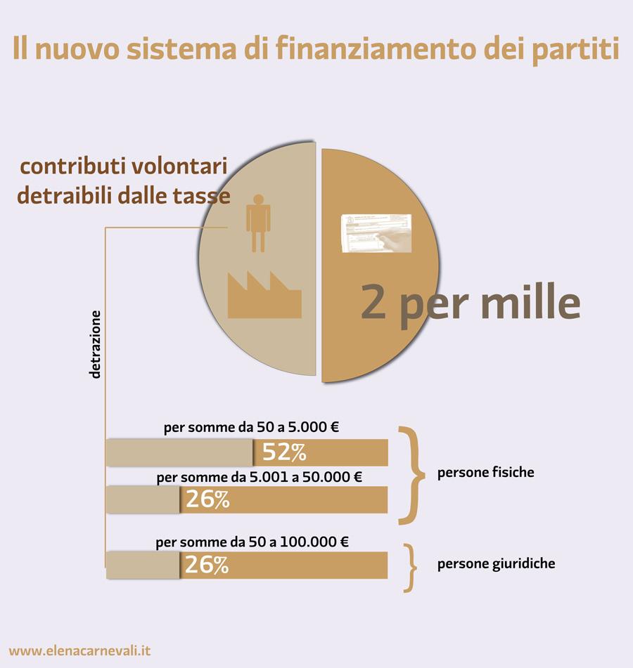 finanziamento-partiti-riforma
