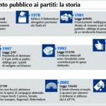 Storia del finanziamento pubblico in Italia