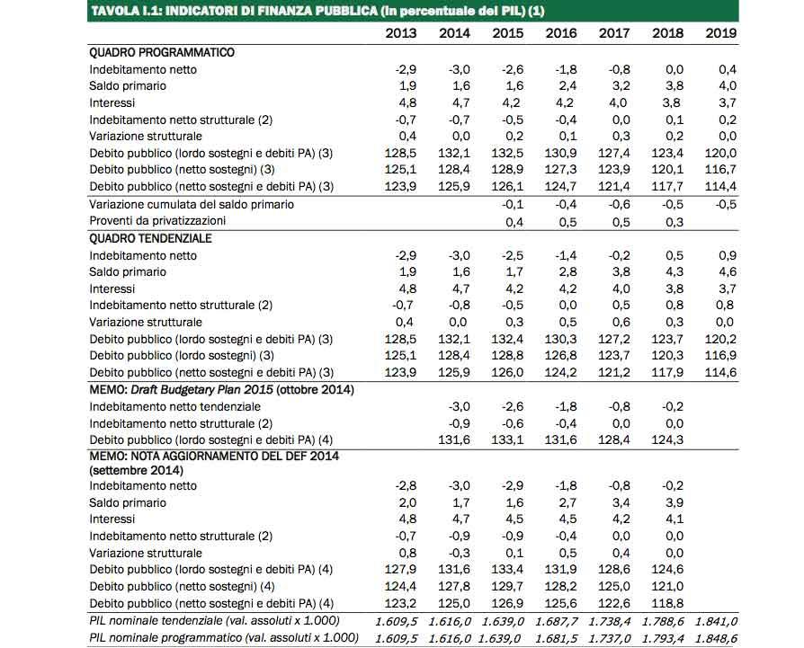 1_indicatori_finanza_pubblica