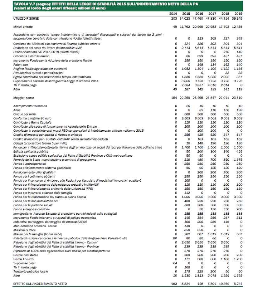 4_indebitamento_netto_pa