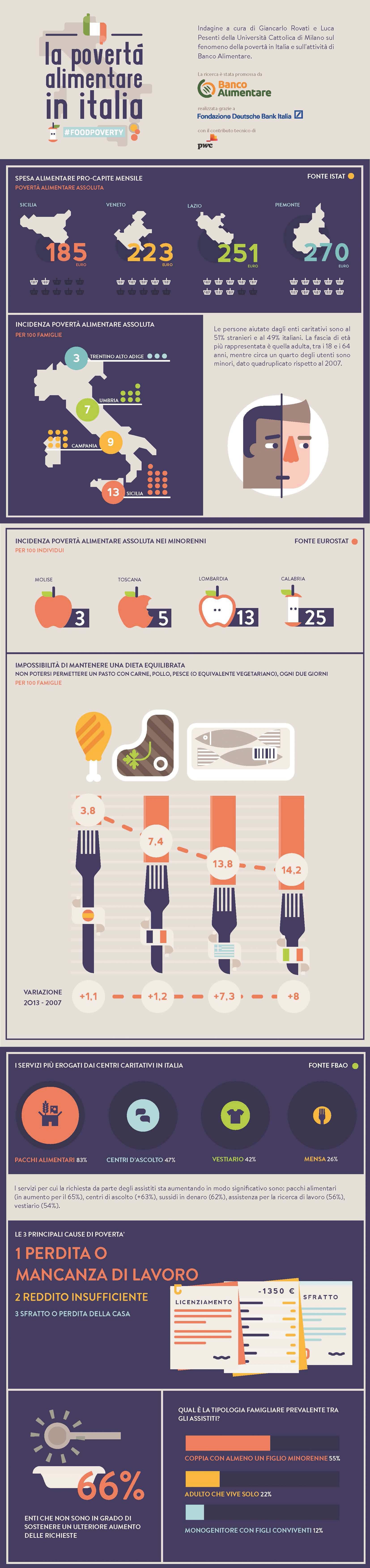 infografica-banco-alimentare
